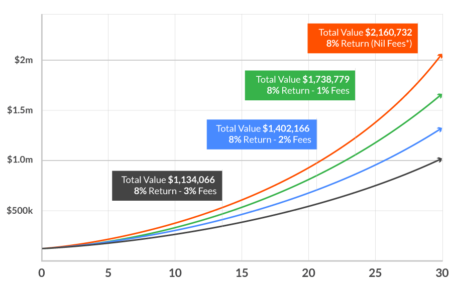 Roth fee structure