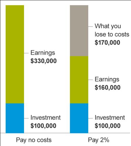 types of 401k fees